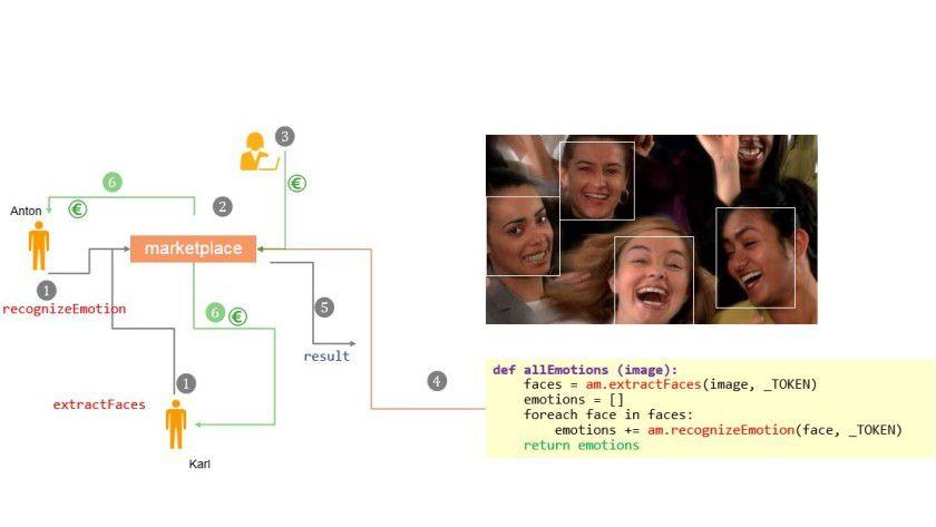 """Abb. 1: Wie Algorithmus-Marktplätze funktionieren können am Beispiel einer """"Emotion Detection"""" App."""