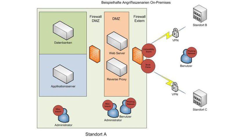 Beispielhafte Angriffsszenarien in einer klassischen IT-Infrastruktur.