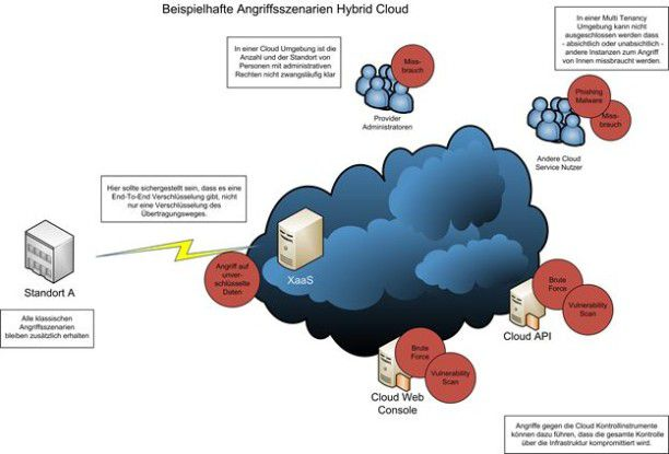 Beispielhafte Angriffsszenarien in er hybriden Cloud-Infrastruktur.