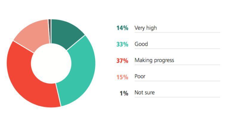 Die meisten Unternehmen beurteilen die Innovationskraft ihrer IT-Organisation eher positiv.