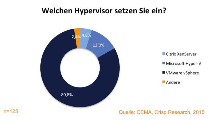 Einsatzgrad von Hypervisor-Technologien im deutschen Mittelstand