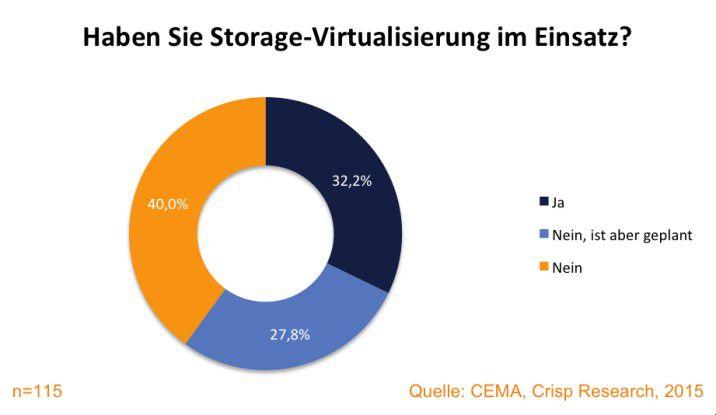 Einsatzgrad der Storage-Virtualisierung im deutschen Mittelstand