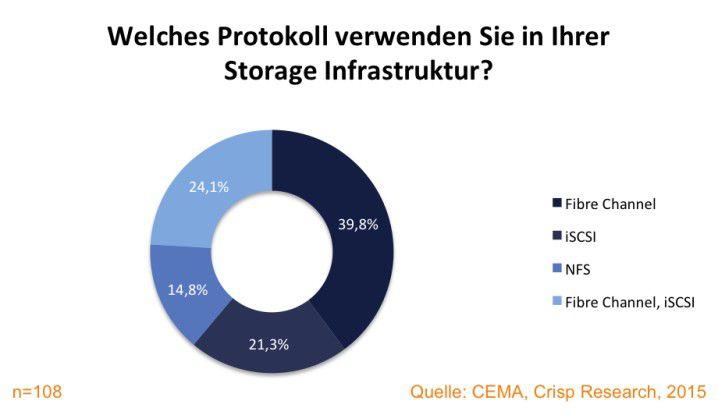 Verteilung unterschiedlicher Storage-Protokolle im deutschen Mittelstand