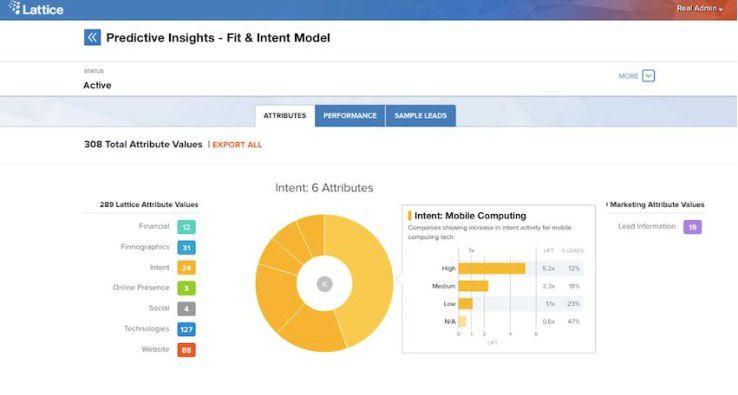 Marketing-Profis von Dell, HP und Microsoft nutzen die Predictive-Analytics-Tools von Lattice Engines.