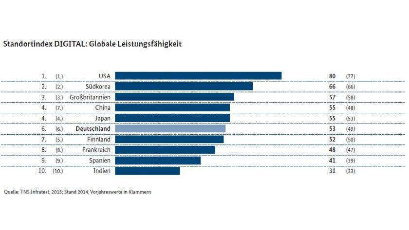 """Im globalen Ranking des """"Monitoring Report Wirtschaft DIGITAL 2015"""" kommt Deutschland auf Platz sechs."""