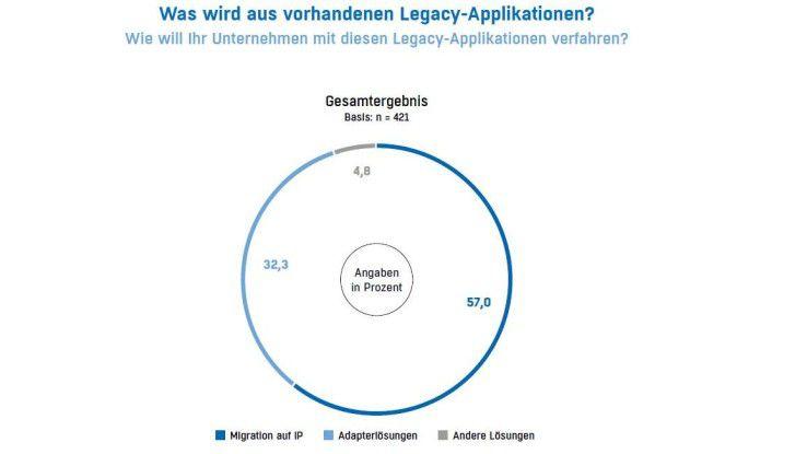 Das Gros der Unternehmen will alte Legacy-Applikationen auf IP migrieren.