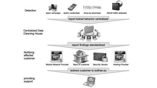 Für die zentrale Auswertung und die Information betroffener Organisationen müssen die Daten über Botnetz-Aktivitäten über Grenzen hinweg übertragen werden. Dabei muss der Datenschutz Beachtung finden. Das Projekt ACDC hat dies entsprechend überprüft.
