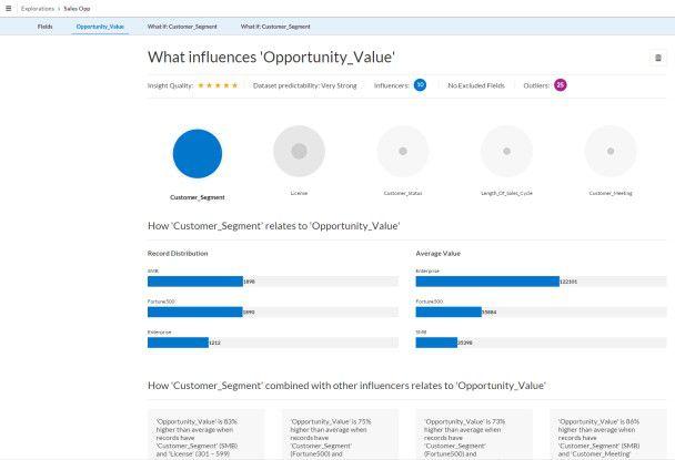 Churn Management: Die Grundlage bildet die Analyse verschiedener Kundensegmente anhand verschiedener Parameter.