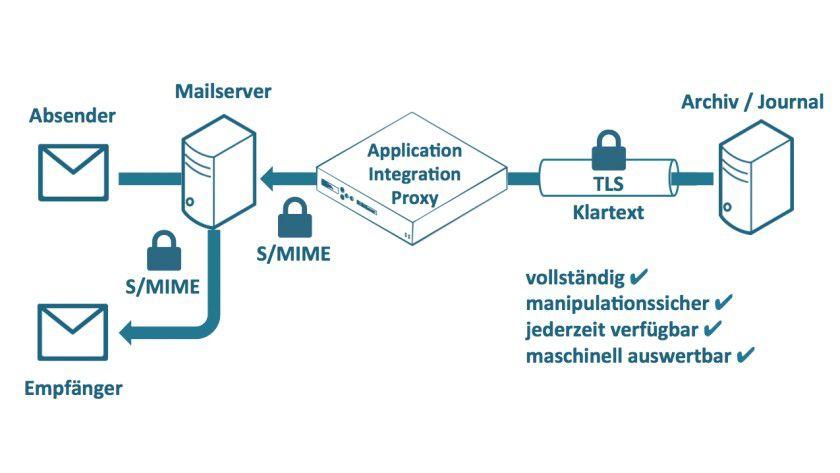 Grafik 1: Ein Proxy sorgt dafür, dass E-Mails zwar verschlüsselt archiviert, aber bei Bedarf in Echtzeit entschlüsselt werden können.