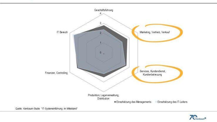 Abbildung 2: Geringe IT-Affinität, insbesondere bei kundennahen Unternehmensbereichen.