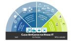 MetaArc-Plattform vorgestellt: Fujitsu kauft UShareSoft - einen Spezialisten für Multi-Cloud-Umgebungen