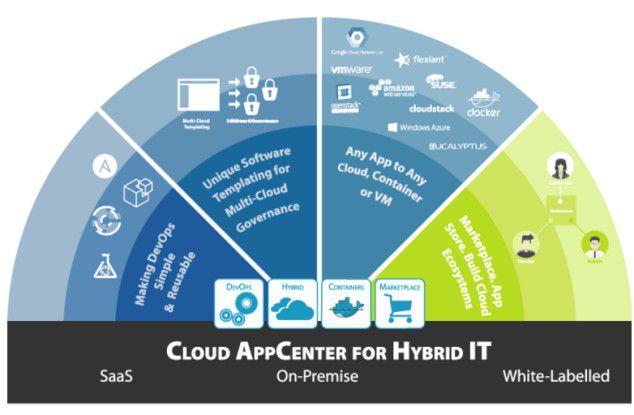 Mit UForge erwirbt Fujitsu eine umfassende Cloud-Integrationsplattform.