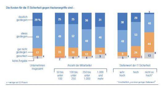 Durch die Bank sind bei den Unternehmen die Kosten für die IT-Sicherheit gestiegen.