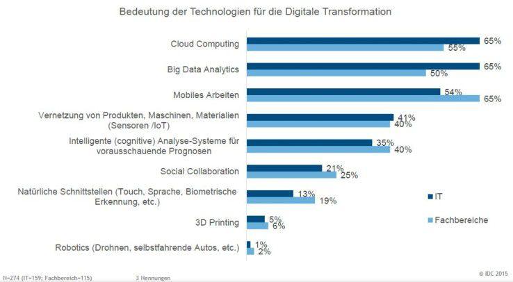 Die wichtigsten Technologien für die digitale Transformation