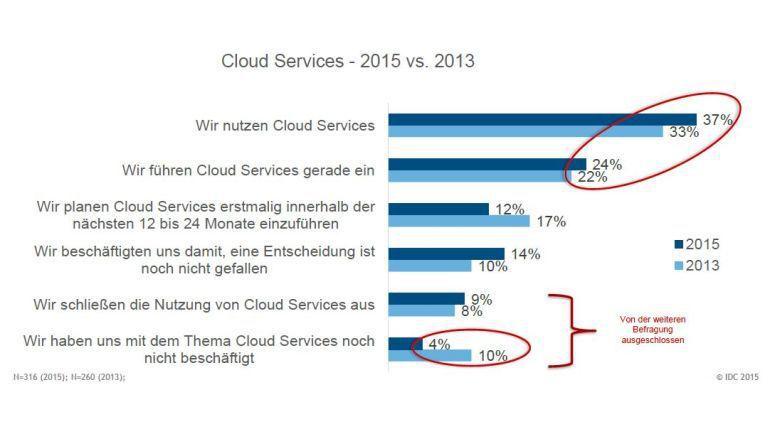 Die Verbreitung von Cloud Services in deutschen Unternehmen hat zugnommen.