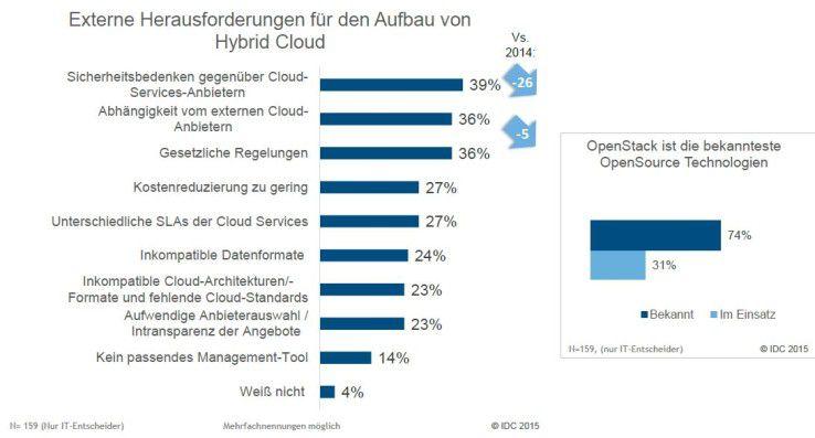 Sicherheitsbedenken gehören noch immer zu den größten Herausforderungen für den Aufbau einer Hybrid Cloud.