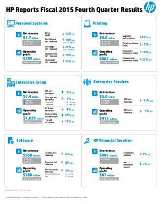 So haben die verschiedenen Unternehmensbereiche von Hewlett-Packard im vierten Quartal 2015 abgeschnitten.