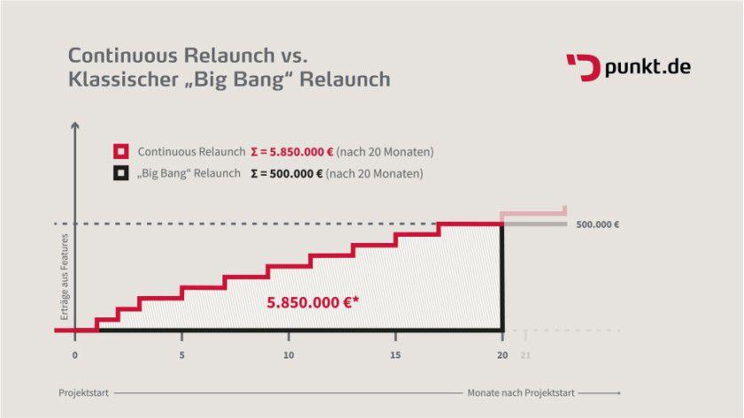 """Im Vergleich zum klassischen """"Big Bang Relaunch"""" können durch kontinuierliches relaunchen früher Erträge erwartet werden. Diese können wiederum in die Weiterentwicklung des Webprojektes reinvestiert werden."""