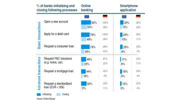 Digitale Transformation in Banken