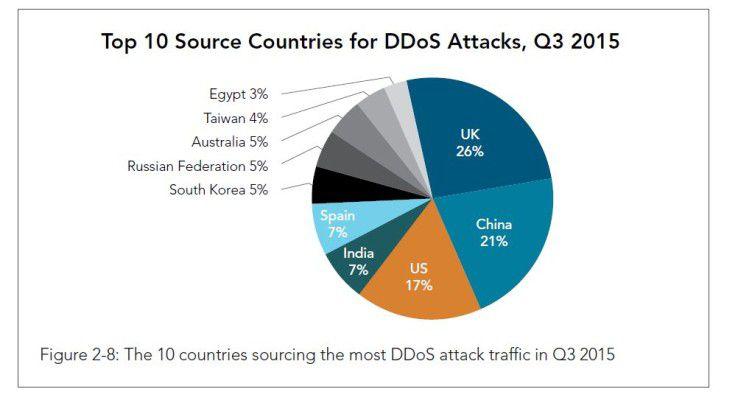 DDoS-Königreich ist Großbritannien.