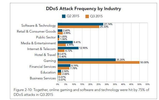 Vor allem die Spieleindustrie ist im Visier der Angreifer.