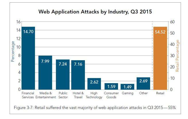 Handel unter Beschuss: Bei Web-App-Attacken haben die Angreifer den Handel im Visier.