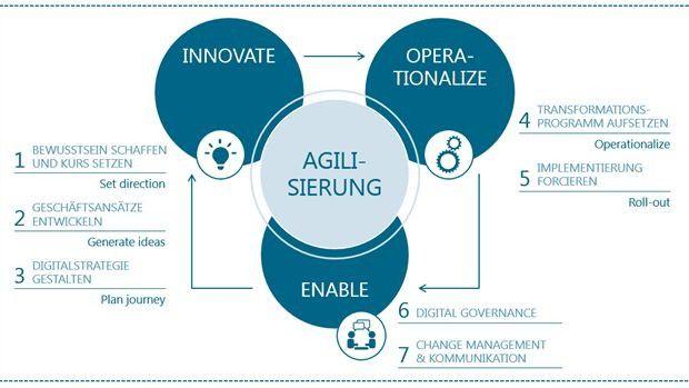 Die sieben Schritte zur Digitalen Transformation.