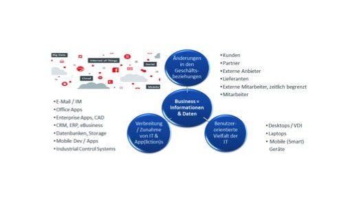 Abbildung 1: Dynamische Einflussfaktoren durch zunehmende Digitalisierung im Business.