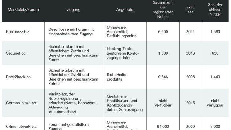 Fünf Marktplätze prägen die deutsche Untergrundszene.