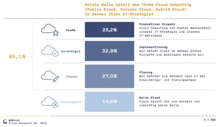 Cloud Computing und die IT-Strategie