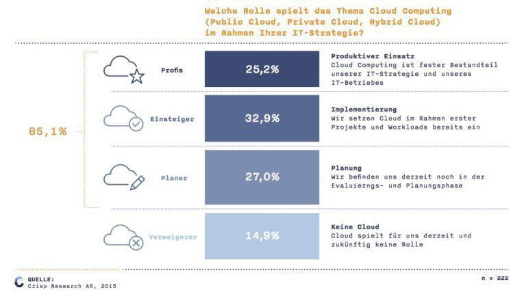 Cloud Computing und die IT-Strategie