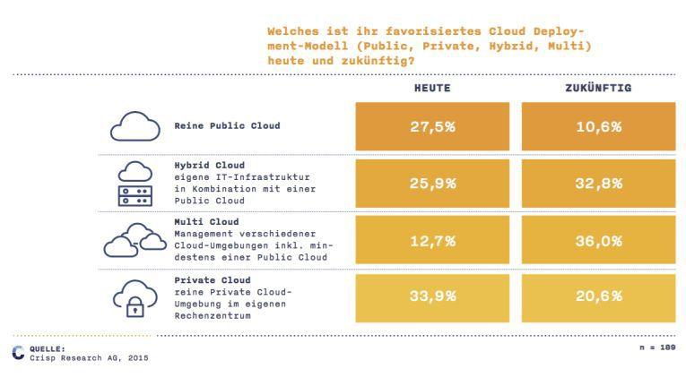 Cloud Deployment-Modelle