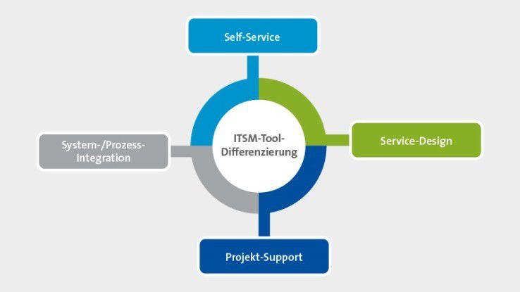 Neben Aspekten wie die Integration in die Unternehmensprozesse und die Projektunterstützung sind vor allem die Self-Service-Funktionen wichtig.