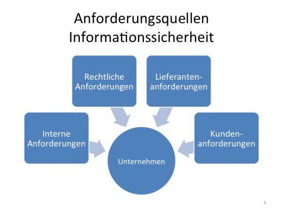 Auf Unternehmen wirken Anforderungen zur Informationssicherheit aus unterschiedlichen Quellen ein, durch die Verabschiedung des IT-Sicherheitsgesetz wurden die regulatorischen Anforderungen verschärft.