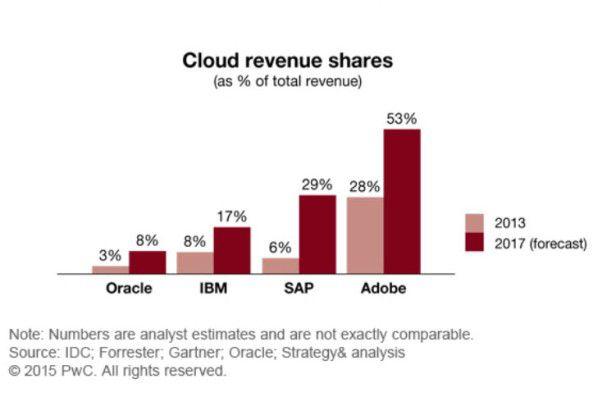 Vor allem Adobe hat den Sprung in die Cloud-basierte Zukunft geschafft.