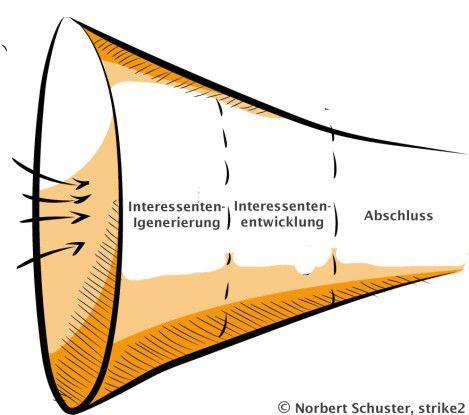 Der Leadmanagement-Prozess von der Interessentengenerierung, über die Interessentenentwicklung bis zur Übergabe an den Vertrieb und zum Abschluss.