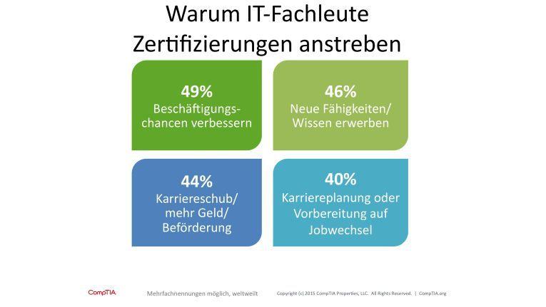 Warum IT-Fachleute Zertifizierungen anstreben