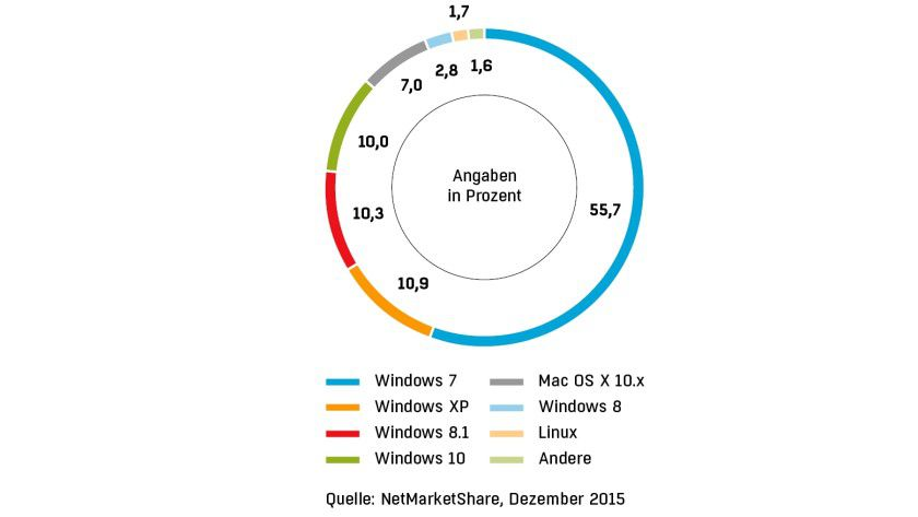 Bei den Desktop-Betriebssystemen ist Windows 10 seinen Vorgängern 8.1 und XP auf den Fersen. Deutlich in Führung liegt allerdings nach wie vor Windows 7.