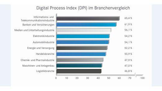 Digitalisierung nach Branchen: Die Logistiker haben den größten Nachholbedarf.