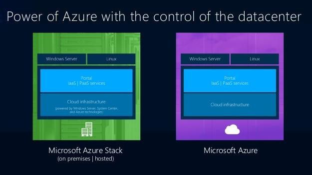 Mit Azure Stack sollen interne IT-Ressourcen so flexibel und einfach nutzbar sein wie Microsofts Public-Cloud-Services.