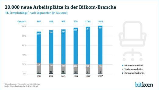 Nachdem der deutsche ITK-Jobmarkt im vergangenen Jahr die Millionen-Grenze durchbrochen hatte, soll die Zahl der Stellen auch 2016 weiter wachsen.