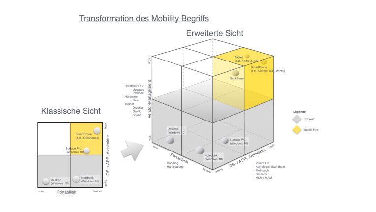"""Versuch einer abstrakten Erweiterung der Begriffsdefinition """"mobile-first Endgerät"""""""
