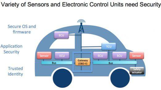 Im Connected Car gilt es zahlreiche Steuergeräte vor Angriffen zu schützen.