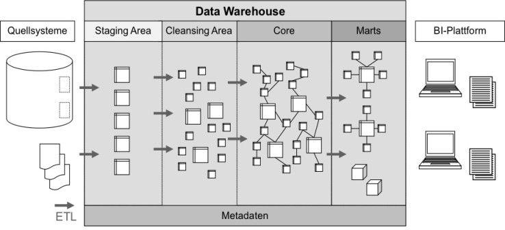 Die klassische Architektur eines Data Warehouse.