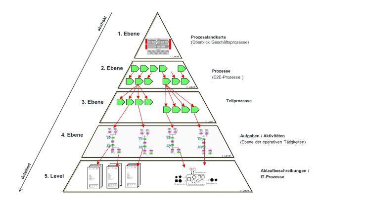 Beispiel: Die Prozesspyramide als Teil einer Prozessarchitektur strukturiert Geschäftsprozesse