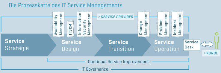 Infografik zur Prozesskette des IT Service Managements