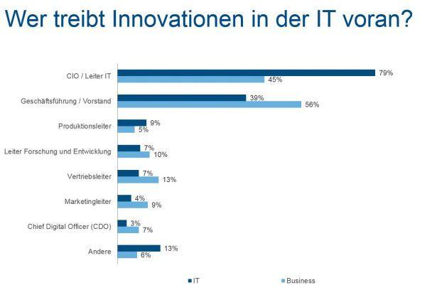 Acht von zehn IT-Verantwortlichen sehen den CIO als Impulsgeber für Innovationen.