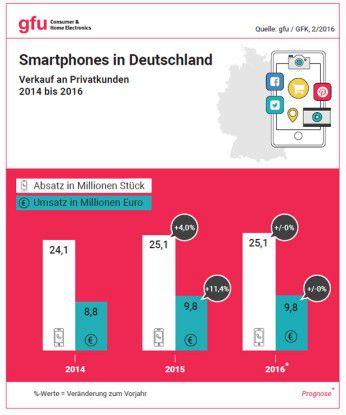 Der Smartphone-Markt in Deutschland 2014 - 2016