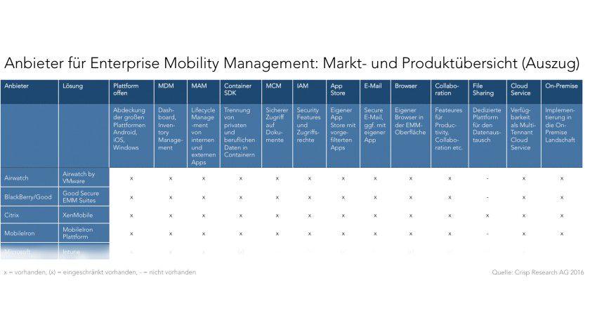 Die Anbieter für Enterprise Mobility Management: Markt- und Produktübersicht (Auszug)