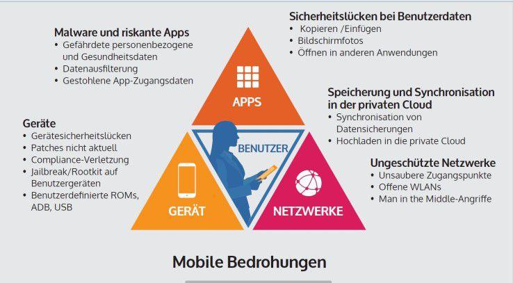 Die Vielfalt der mobilen Bedrohungen